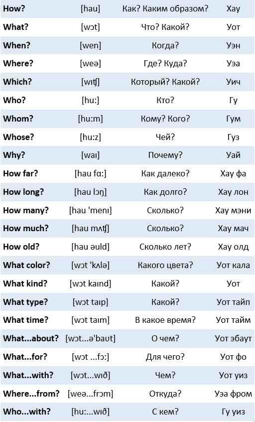 виды транскрипции английского языка