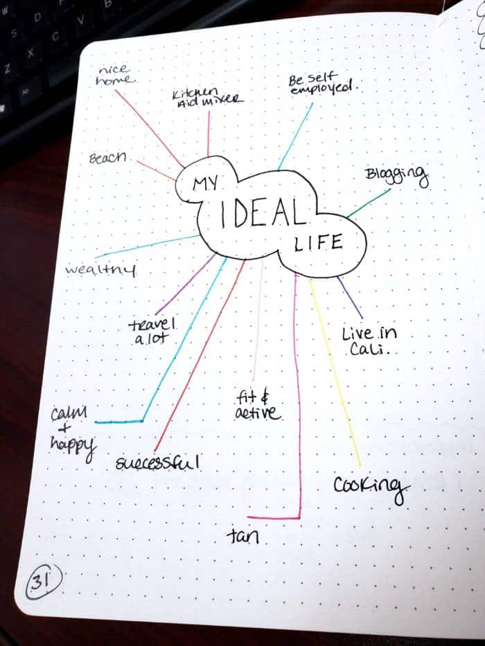 14 Genius Bullet Journal Ideas For A Better You And A Happier Life - Our Mindful Life #bulletjournaling