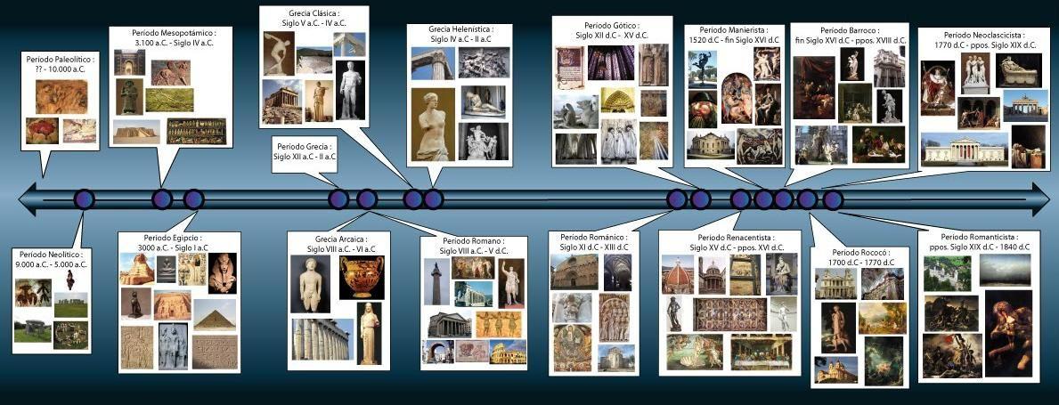 Kunst Overzicht Historia Del Arte Caracteristicas Del Arte Profesores De Historia