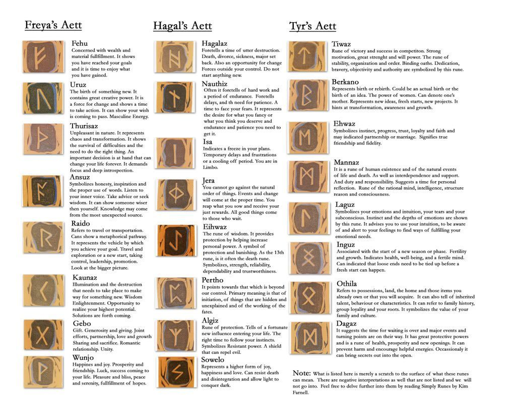 Le Rune E Il Loro Significato Rune Celtico Iniziali