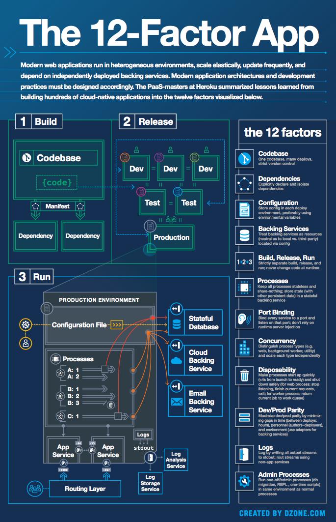 The 12Factor App Software development, App development