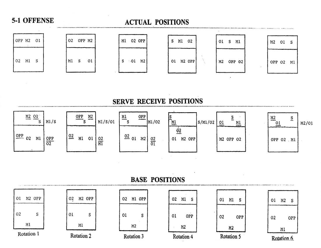 Volleyball 5 1 Rotation Volleyball 5 1 Offense Diagram Coaching Volleyball Volleyball Tryouts Volleyball Locker