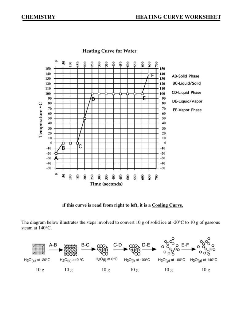 Heating And Cooling Curves Worksheet In 2020 Worksheets Chemistry Worksheets Word Problem Worksheets