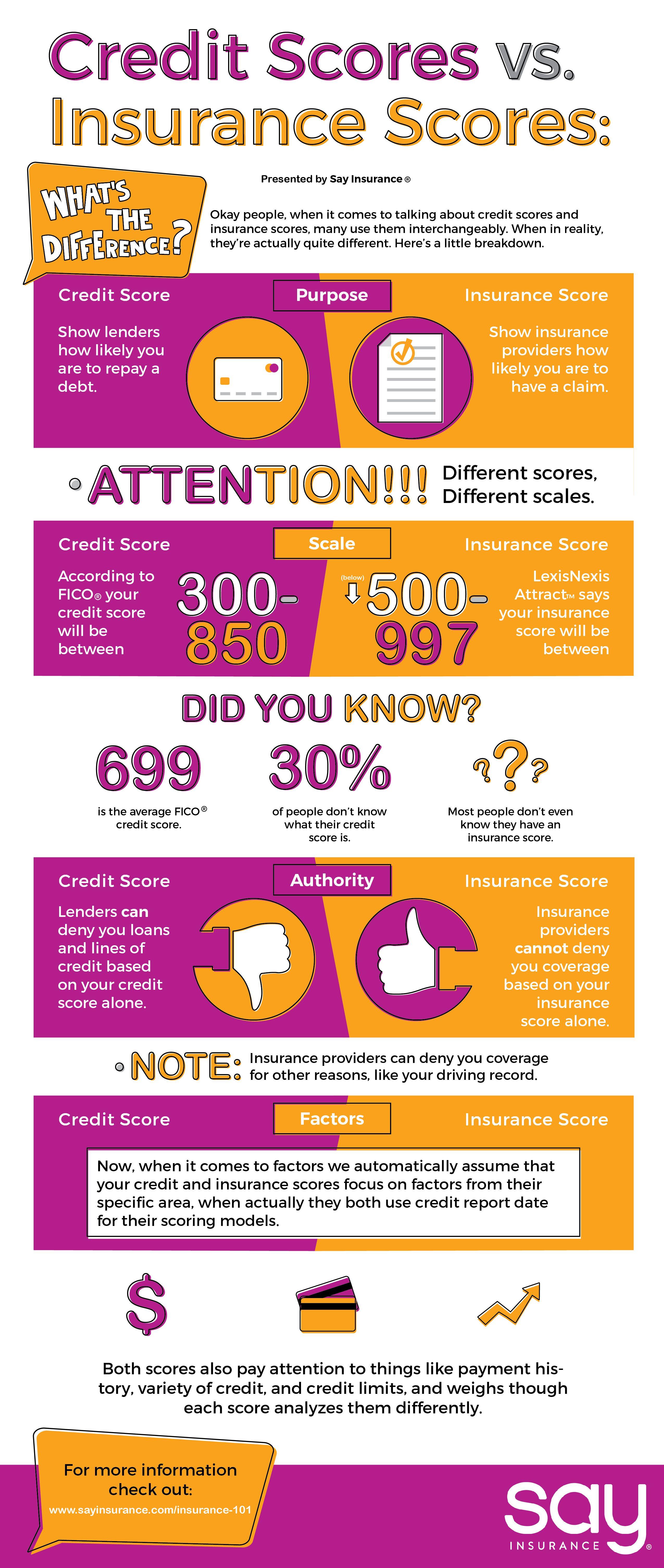 Insurance Score Versus Credit Score Credit Score Scores Credits