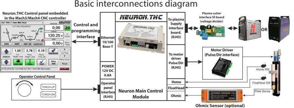 neurona cnc cnc plasma pinterest cnc and cnc plasma rh pinterest com CNC Stepper Motor Circuit Diagram CNC Machine Diagram