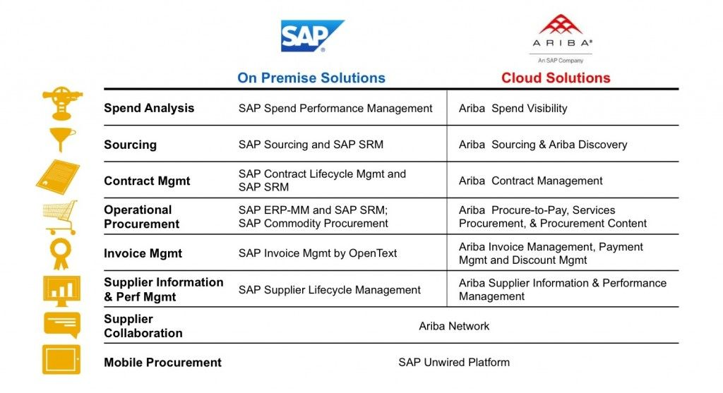 SAP Ariba Roadmap Questions Asked and Answered SAP Analytics