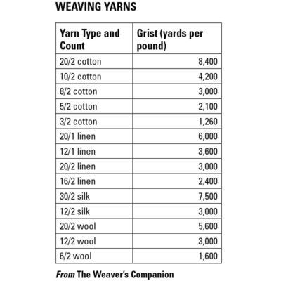 Weaving yarns count system also common sett chart the woolery pinterest rh