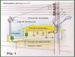 Resultado de imagen para cable para instalacion electrica - Cables de electricidad ...