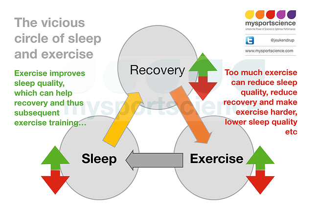 Jeukendrup Trusted sports nutrition advice & exercise