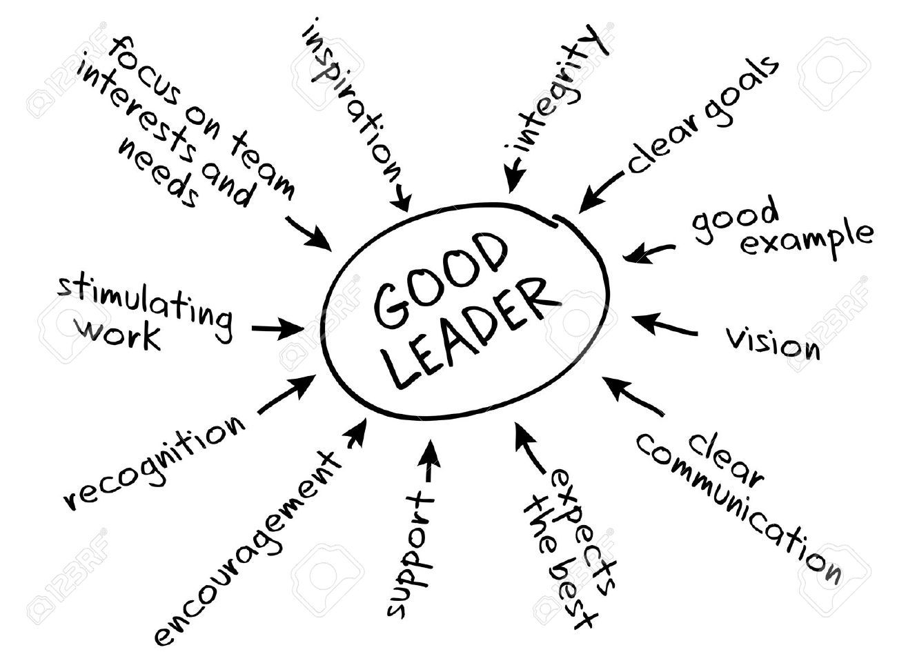 Chart Depicting The Leadership Style Of Transformational