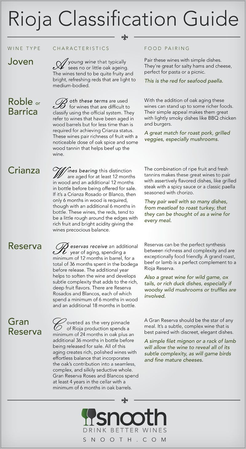 Rioja Is A Great Food Wine! Here Is A Cheat Sheet Of The