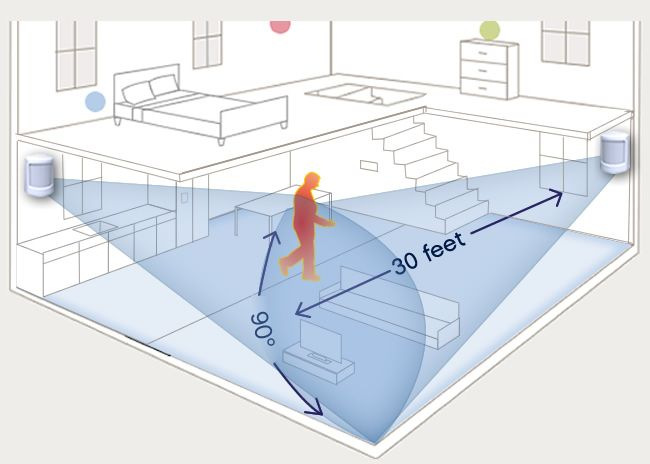 Motion Detectors How They Work How To Choose Why You Need One
