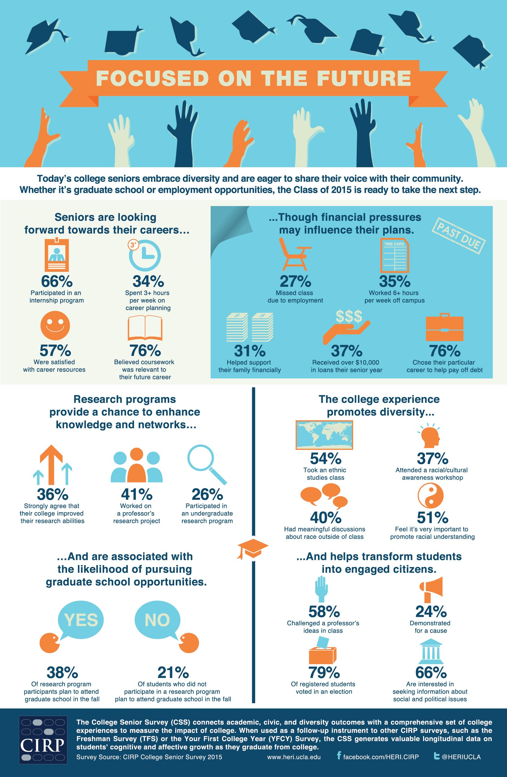 2015 college senior survey infographic college senior