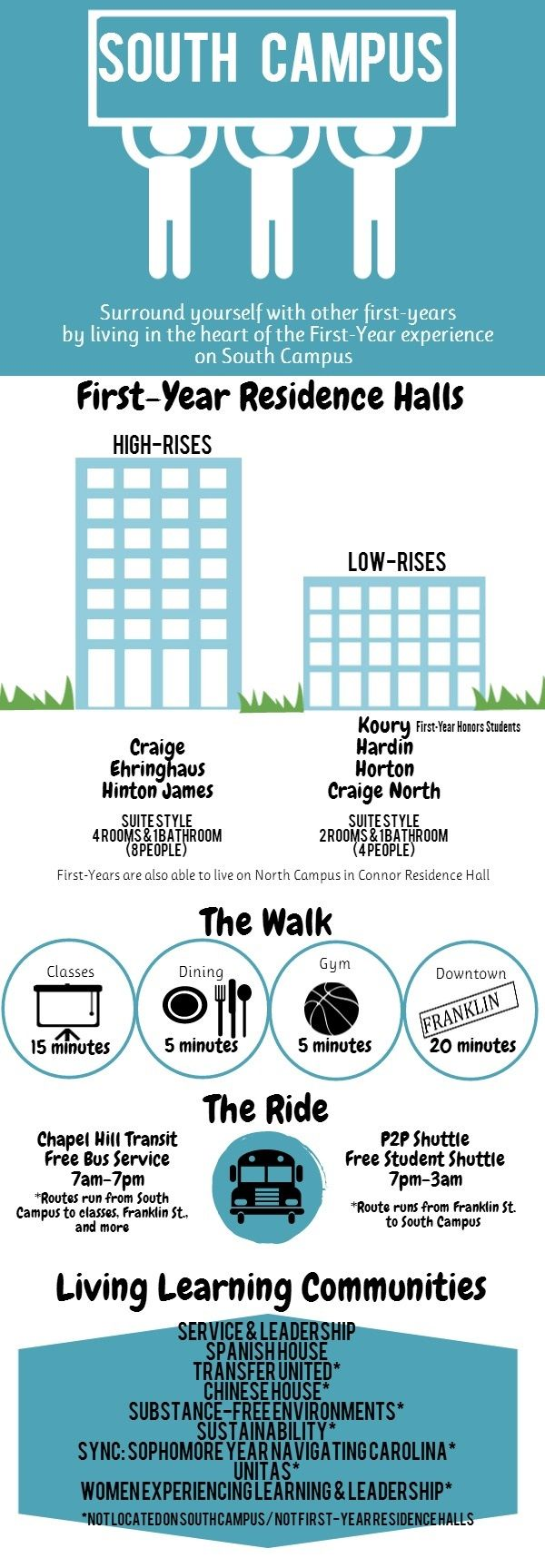 Pin By Carolina Housing On Res Life At Unc Unc Chapel Hill Unc