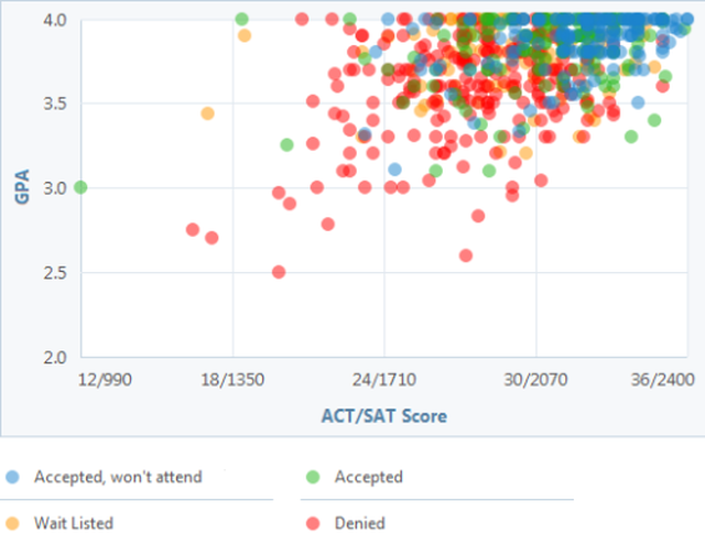 Can You Get Into Boston College See A Gpa Sat And Act Graph For