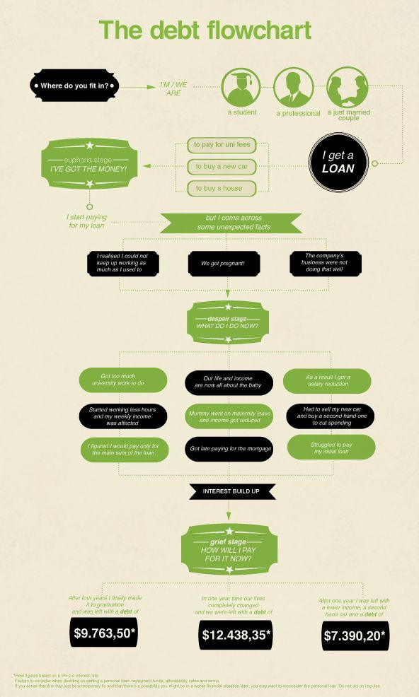 Valentine's flowchart.   WITH THE FLOW   Pinterest   To be ...