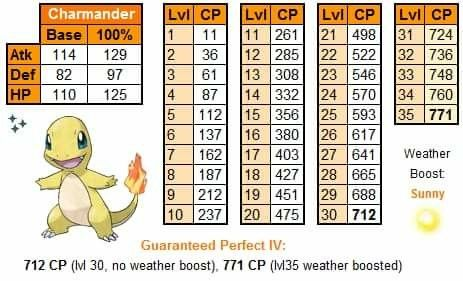 Charmander IV chart for commu ity day May 19th, 2018 | Pokemon Go
