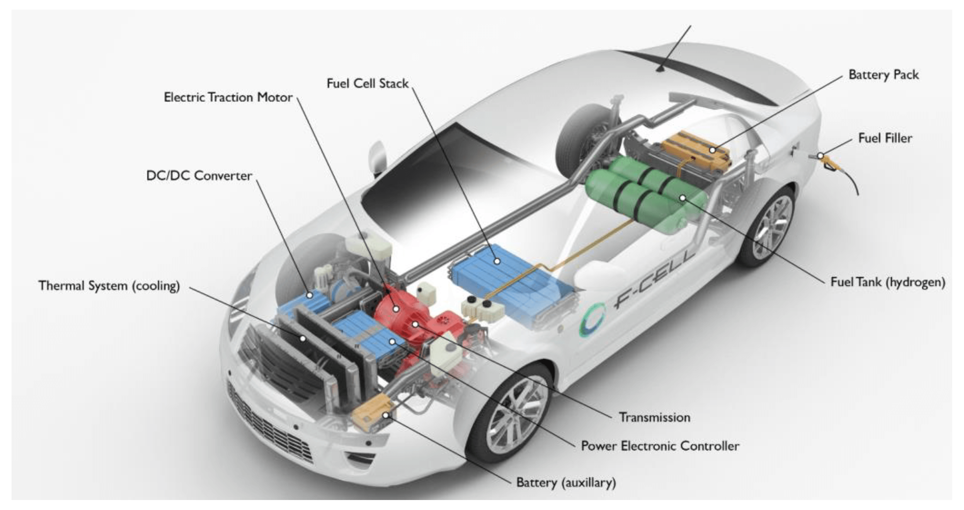 Hydrogen Fuel Cell Cars Facts You Need To Know Fuel Cell Electric Vehicle Fuel Cell Cars Hydrogen Fuel Cell