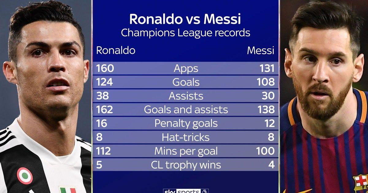 Https Ift Tt 31sosah Lionel Messi Shines But Cristiano Ronaldo Is Champions Messi Vs Ronaldo 2019 Upda In 2020 Messi Vs Ronaldo Ronaldo Champions League Messi Vs