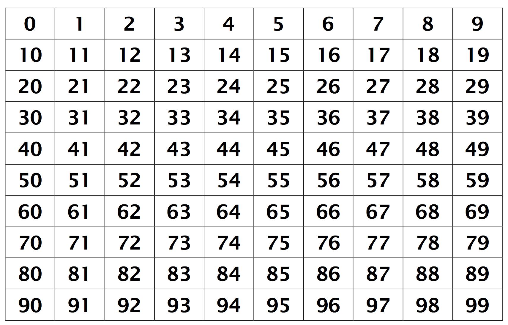Create A Circular Hundreds Chart