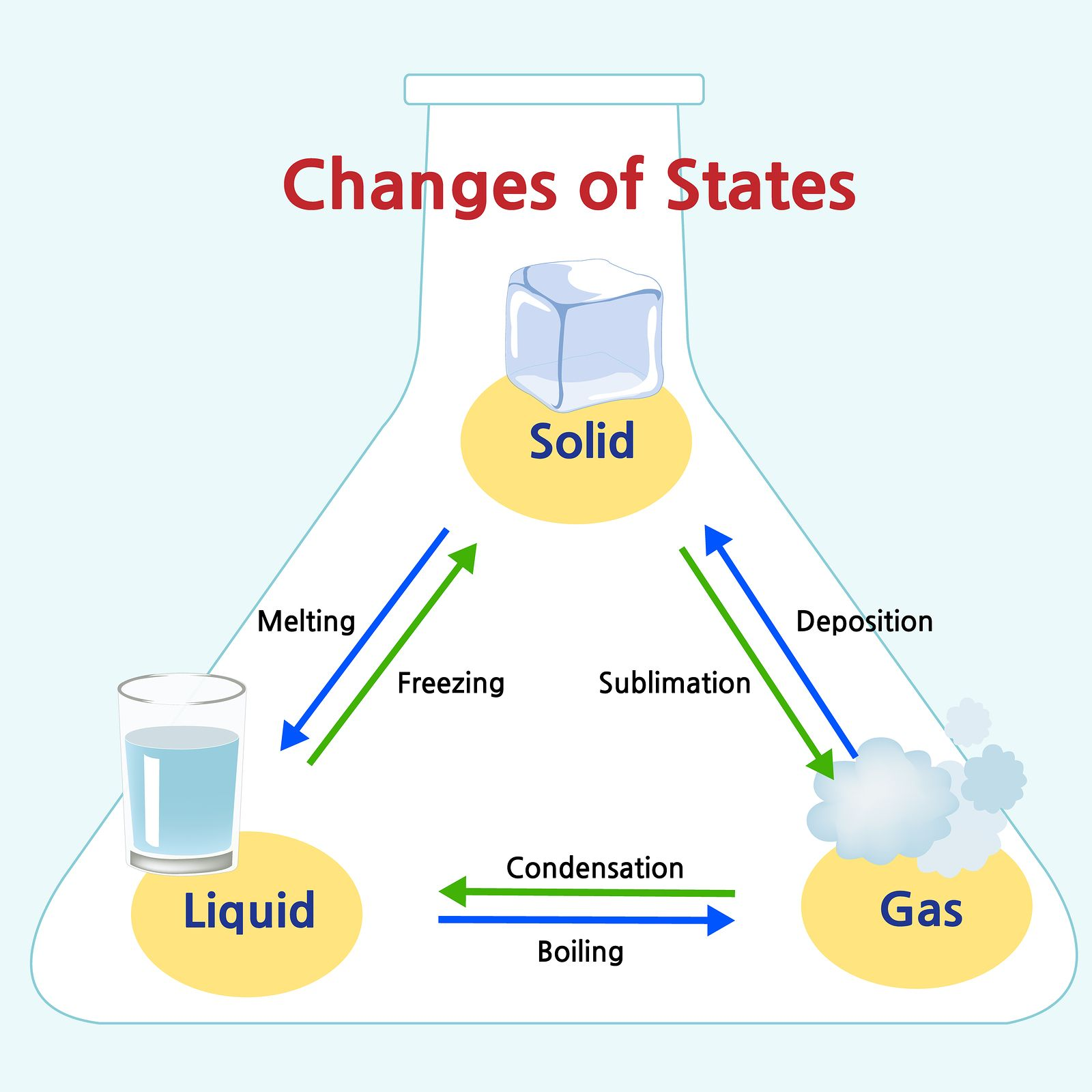 States Of Matter In Ks2 Manual Guide