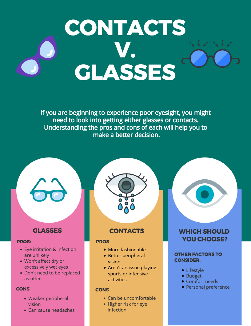 Should You Wear Glasses Or Contact Lenses Infographic Contact Lenses Glasses Infographic