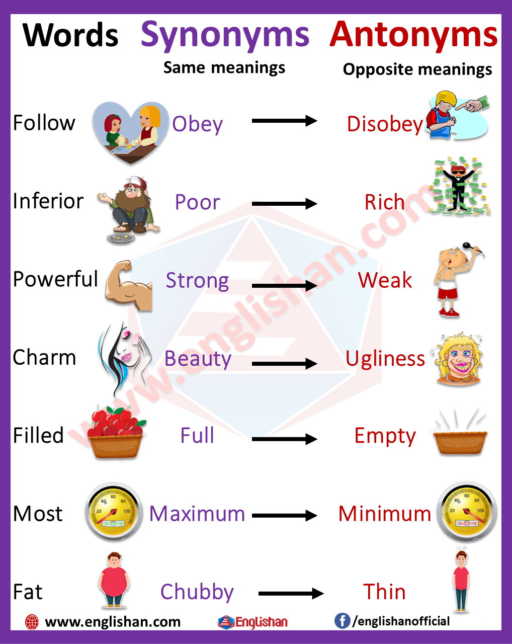 50 Words With Synonyms And Antonyms For Kids Synonyms And Antonyms Antonyms Hindi Poems For Kids
