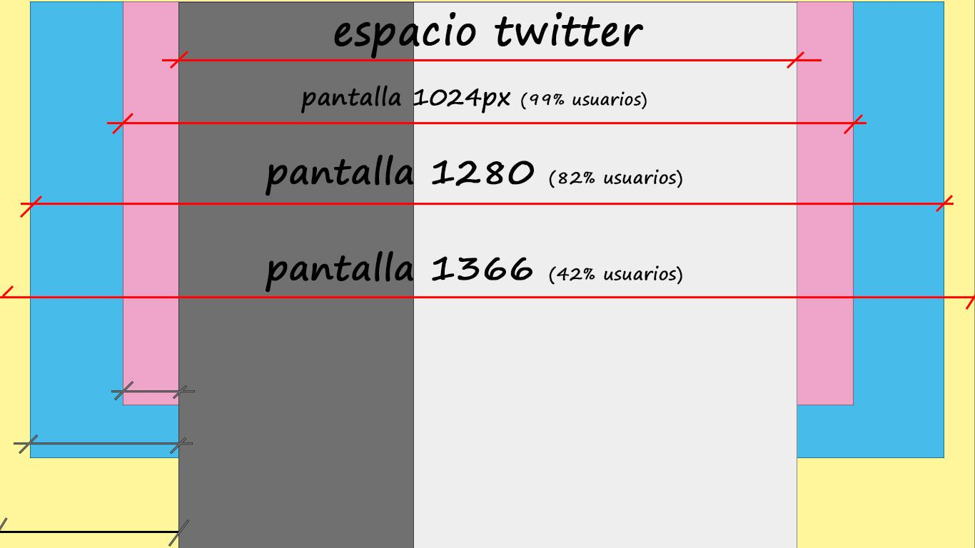 Con esta plantilla puedes diseñar tu imagen de fondo en twitter.
