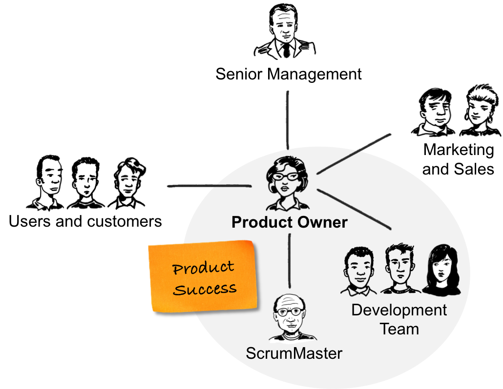 The Product Owner Role At A Glance Agile Scrum Scrum Senior Management