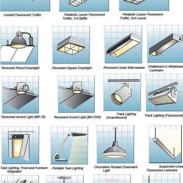 Types of Light Fixtures to aid in selecting furniture for the home or office…