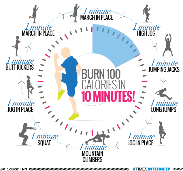 Infographic: Burn 100 calories in 10 minutes! - Times of ...