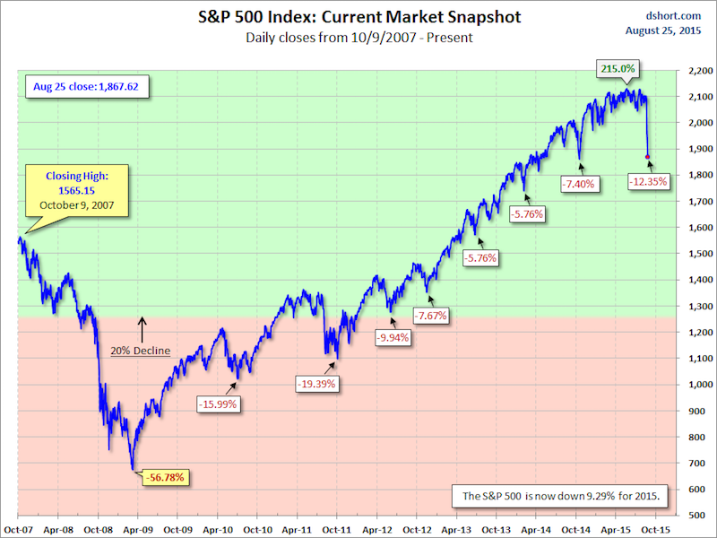 This Chart Puts The Stunning Scale Of The Stock Market Plunge Into