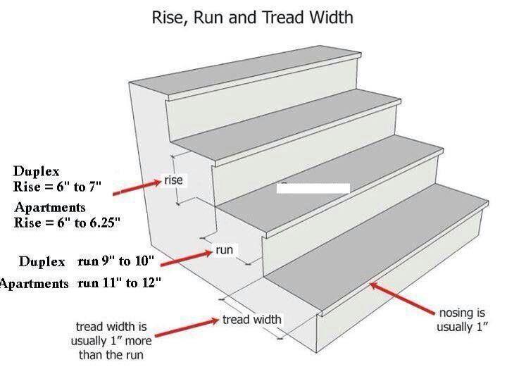 convention escaliers genie civil civil engineering Pinterest - comment faire des fondations pour une maison