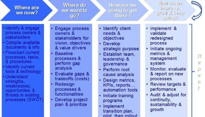 Process Safety The Culture Of Management System Design