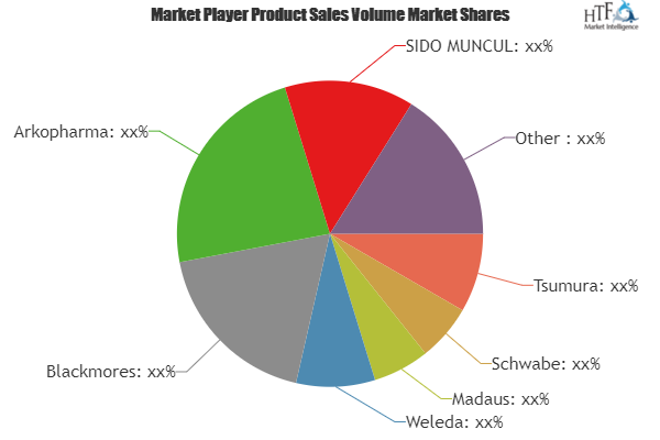 Herbal Medicine Market To Witness Huge Growth By 2025 Key Players