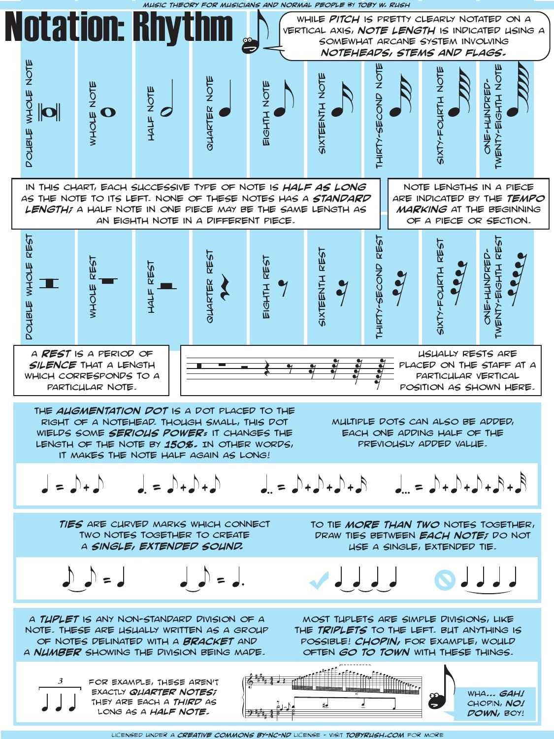 Rhythm Notation In
