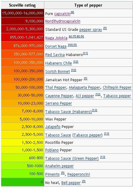 Scoville Heat Index - Relative Heat of hop peppers Vegetarian