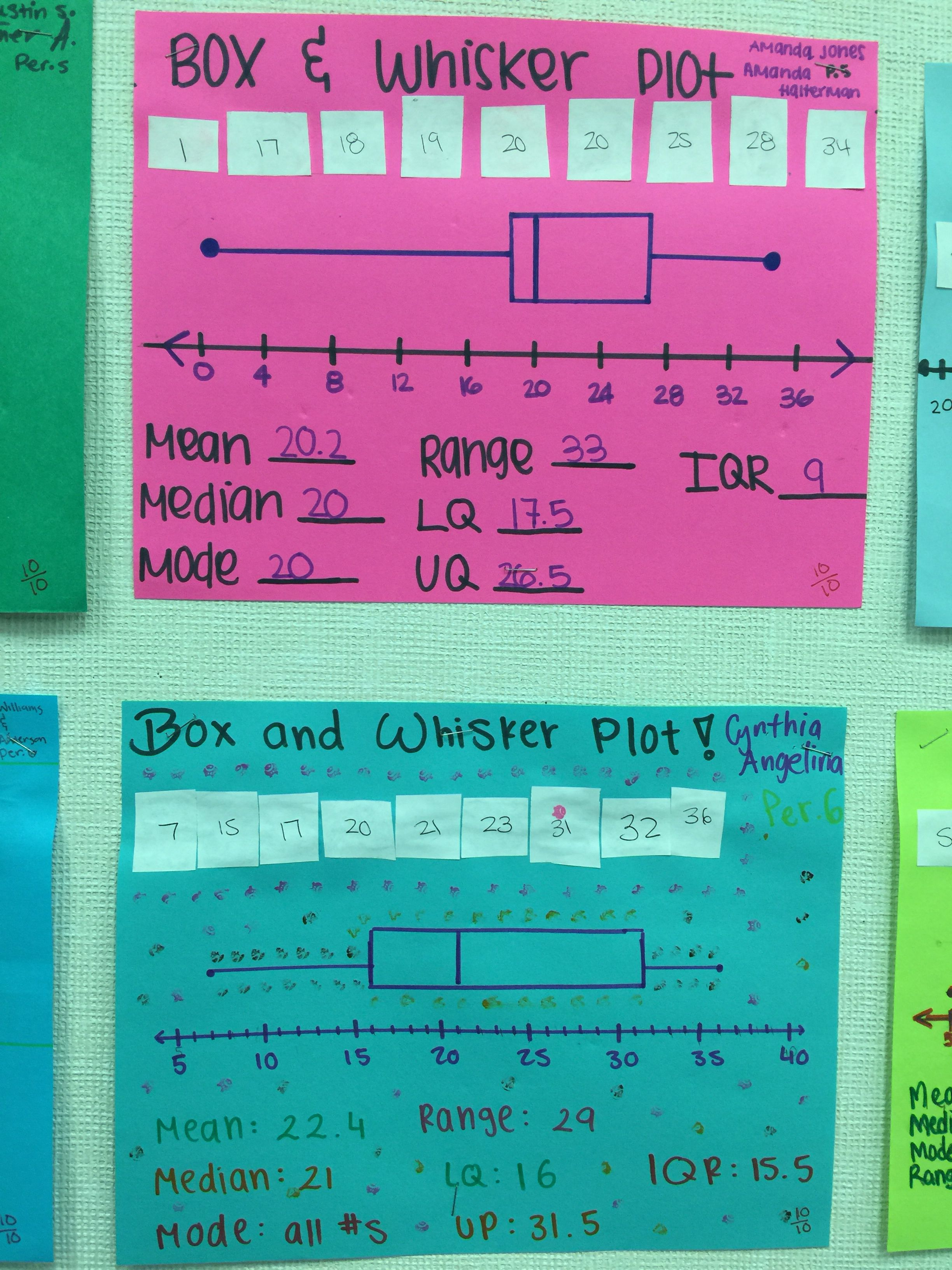 Box and whisker plot worksheet high school