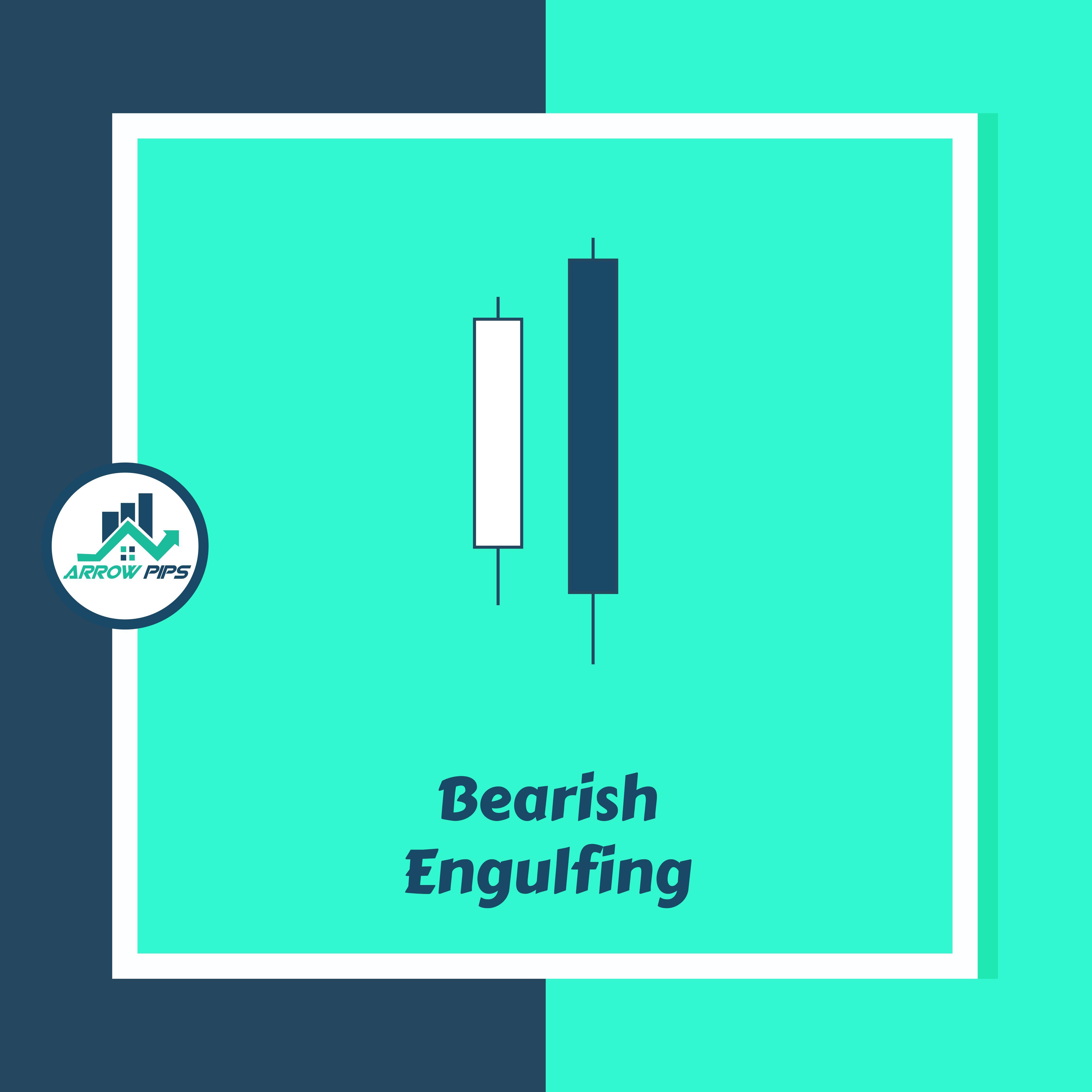 Recapping Bearish Engulfing Candlestick Pattern Candlestick