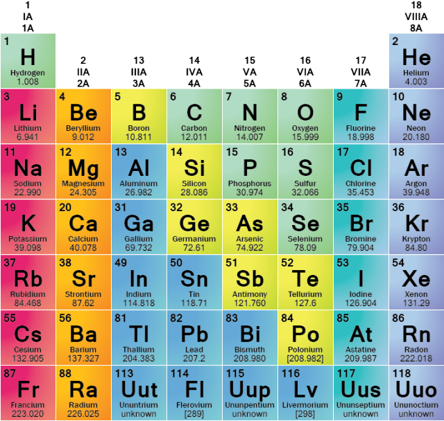 Meet the element families of the periodic table periodic table meet the element families of the periodic table urtaz