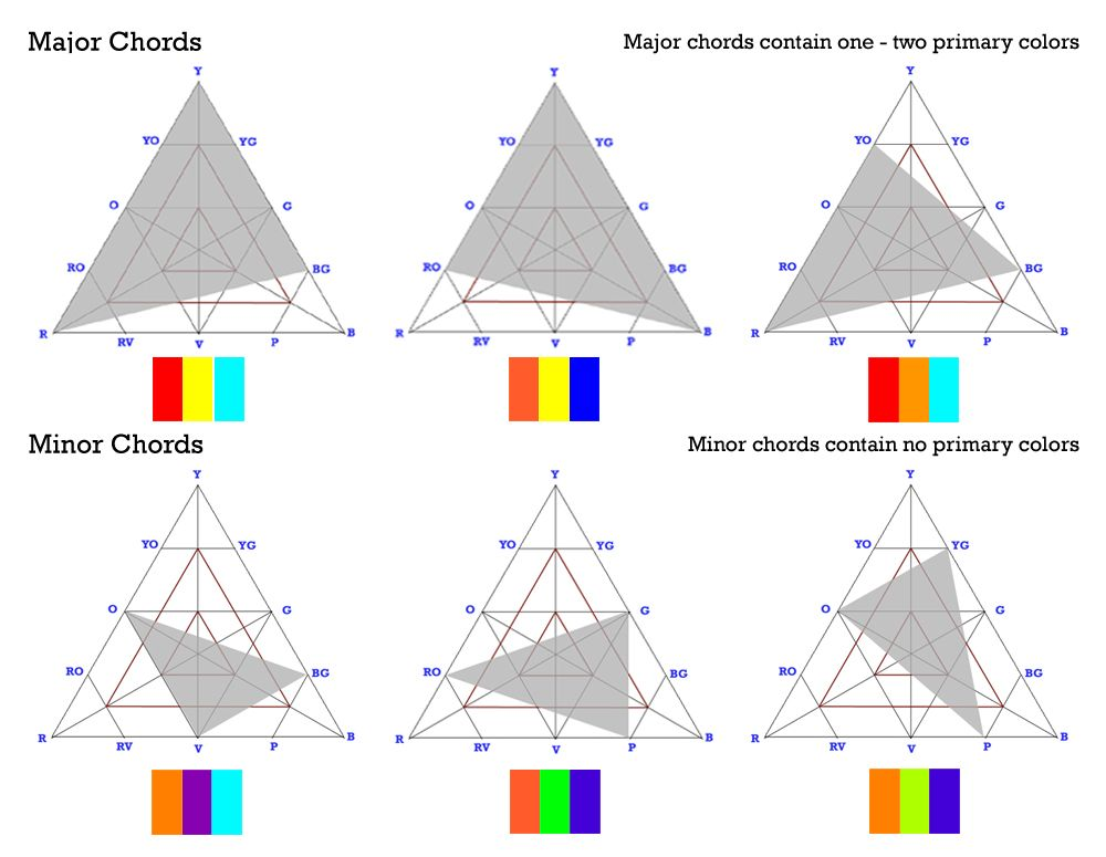 Minor Major Chords Triangle, Color, Primary colors