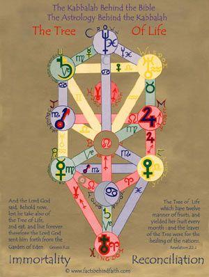 Book of Shadows: The Kabbalah Tree of Life    Tree of Life