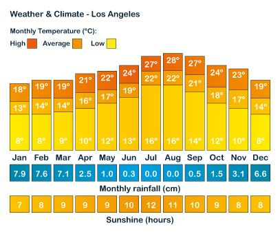 Los Angeles Weather Image Search Results Dubai Weather And Climate Weather