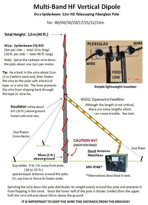 Simple Multiband Vertical Dipole Ham Radio Ham Radio Antenna Radio