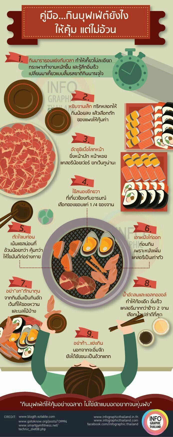 Food infographic Food infographic ความรู้ สาระ