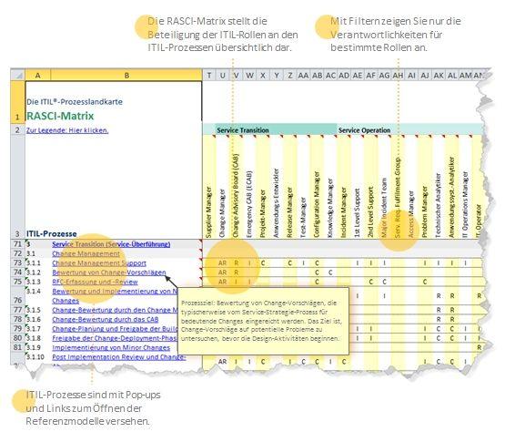 RACI Matrix | Management and Project management