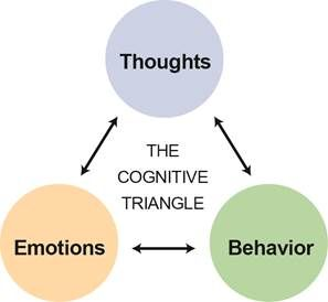 cognitive behavioral therapy triangle how our thoughts feelings and behaviors are connected. Black Bedroom Furniture Sets. Home Design Ideas