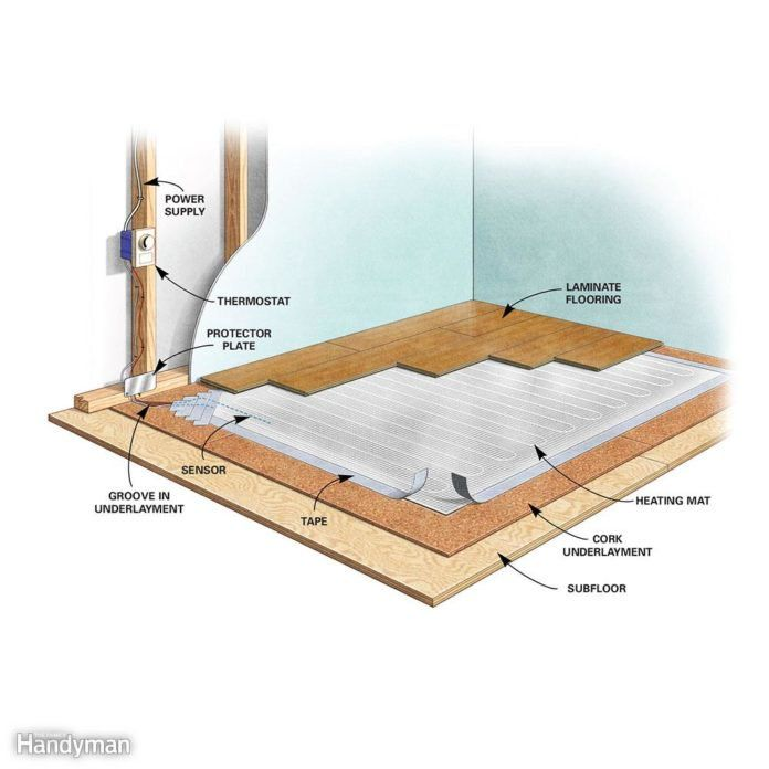 Heating Cold Room Radiant Floor Heating Floor Furnace