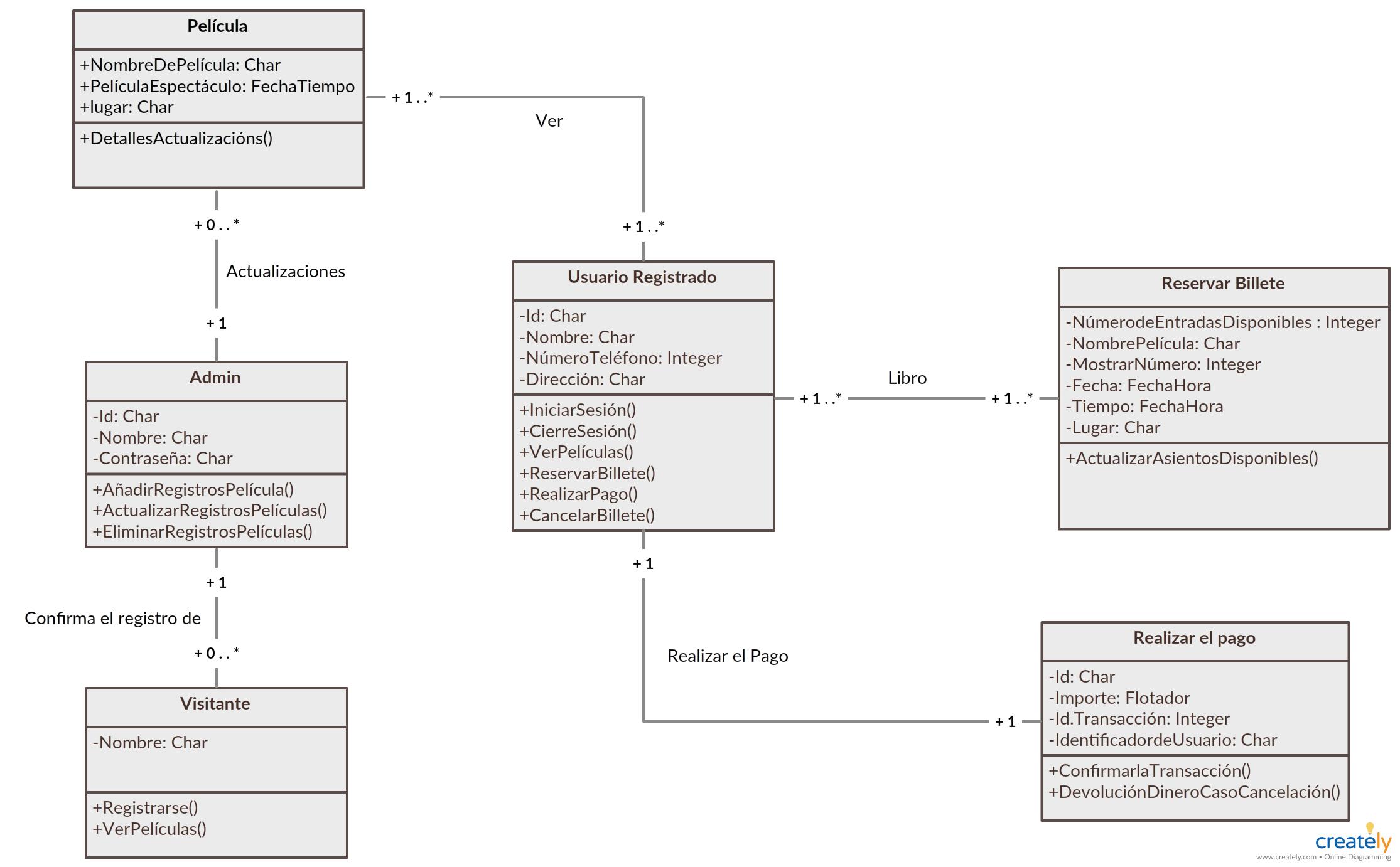 Reserva De Entradas De Películas En Línea Diagrama De Clases Class Diagram Movies Online Templates