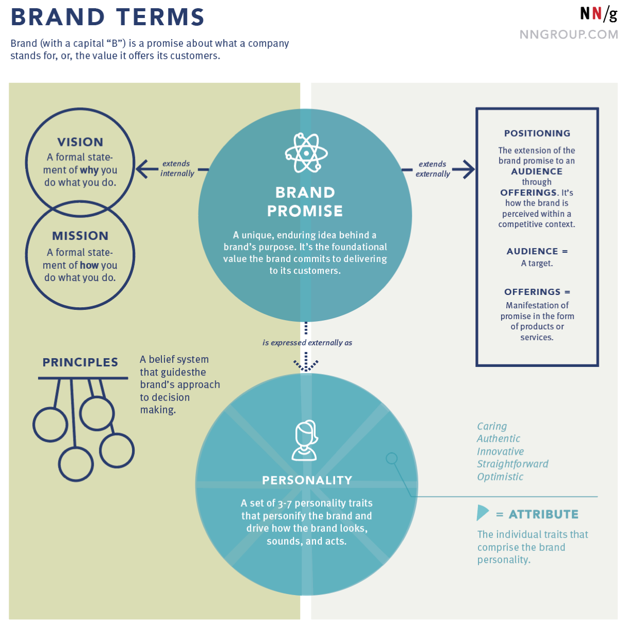 Components of a Brand Framework / Nielsen/Norman Group | UX Process ...